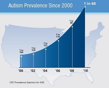 Autism Prevalence And Socioeconomic >> Prevalence Of Autism Rises One In 68 American Children Living With